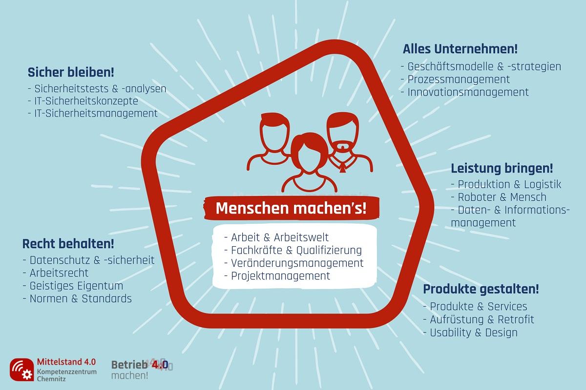 Der Mensch im Zentrum der Digitalisierung. Themenschwerpunkte am Mittelstand 4.0-Kompetenzzentrum Chemnitz