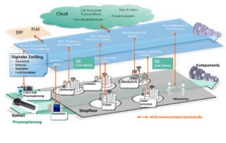 Cloudanwendungen für Fertigung || © Fraunhofer IWU