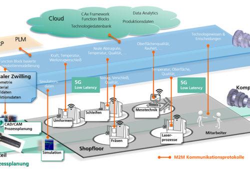 Verbundprojekt – Cloudanwendungen für die Fertigung