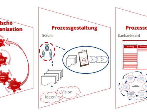 Agiles Prozessmanagement