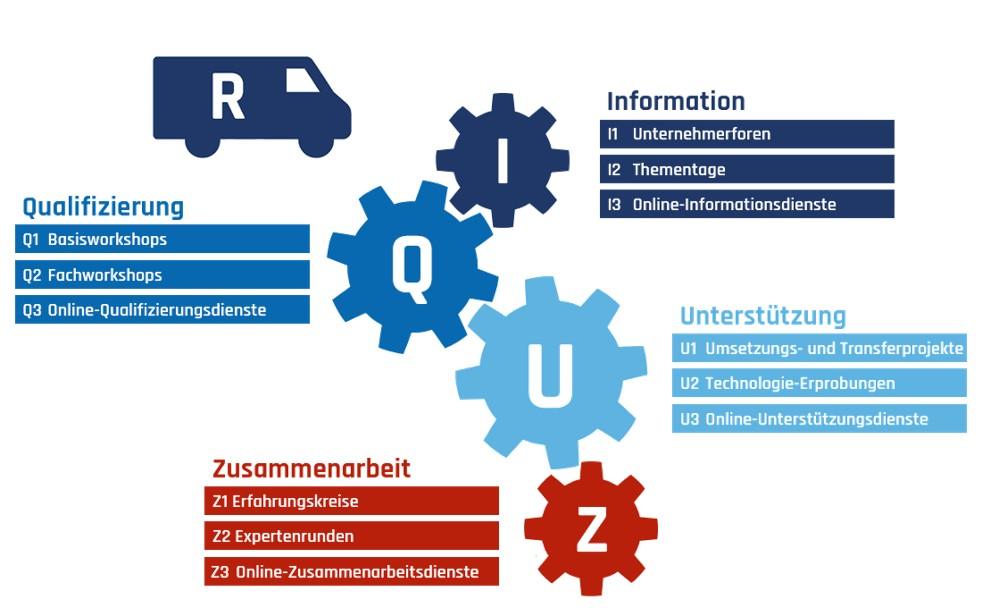 Leistungsportfolio Mittelstand 4.0 Kompetenzzentrum Chemnitz