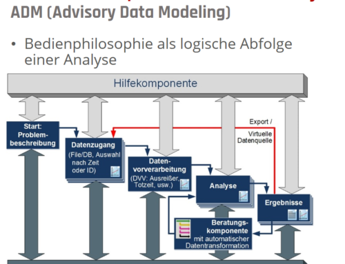Zusammenhänge in Daten erkennen und Prozesse optimieren – mit und ohne KI