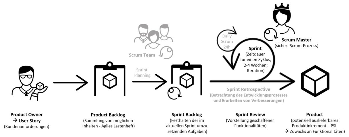 Agiles Arbeiten und Arbeitsrecht ||© nach Pichler (2008), Scrum: Agiles Projektmanagement erfolgreich einsetzen