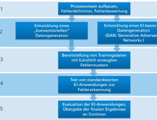 """Umsetzungsprojekt """"Mit KI zum Maschinenmodell"""": Zwischenstand"""