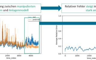 Das Modell des Maschinellen Lernen erkennt zuverlässig Unregelmäßigigkeiten der Sensordaten || © Fraunhofer IWU
