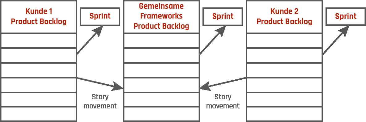 Abbildung 3: gemeinsames Framework Backlog    nach Turek und Wereka