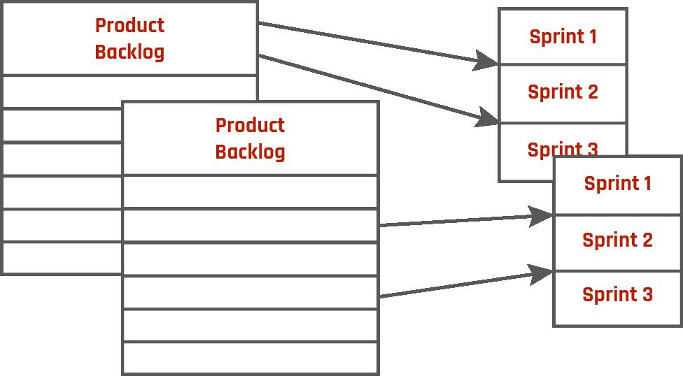 Abbildung 4: Gemeinsamer Product Owner    nach Turek und Wereka