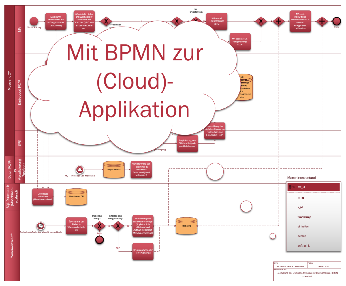 Anforderungen an IT-Kommunikation    © TU Chemnitz