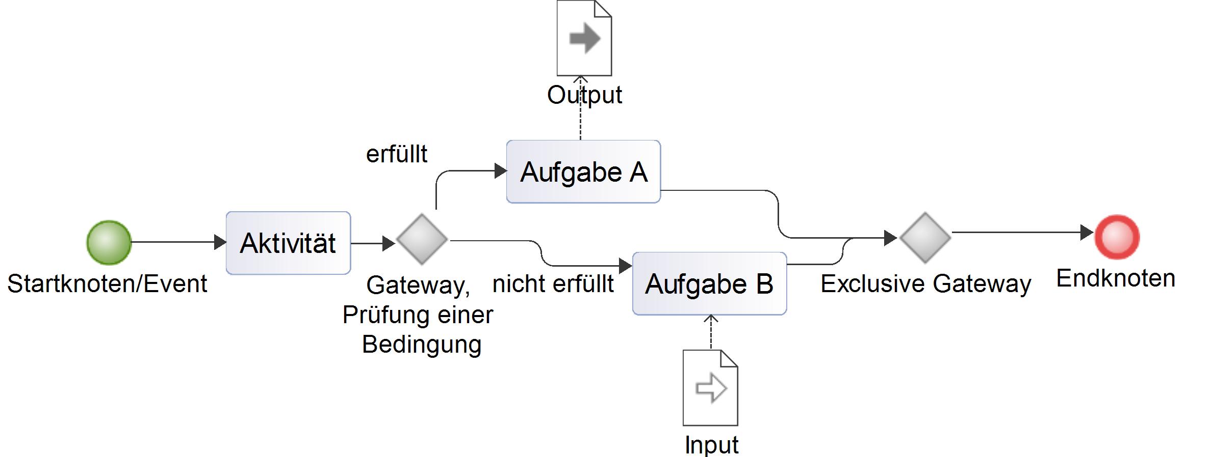 Abbildung 1: Notationselemente BPMN    © TU Chemnitz