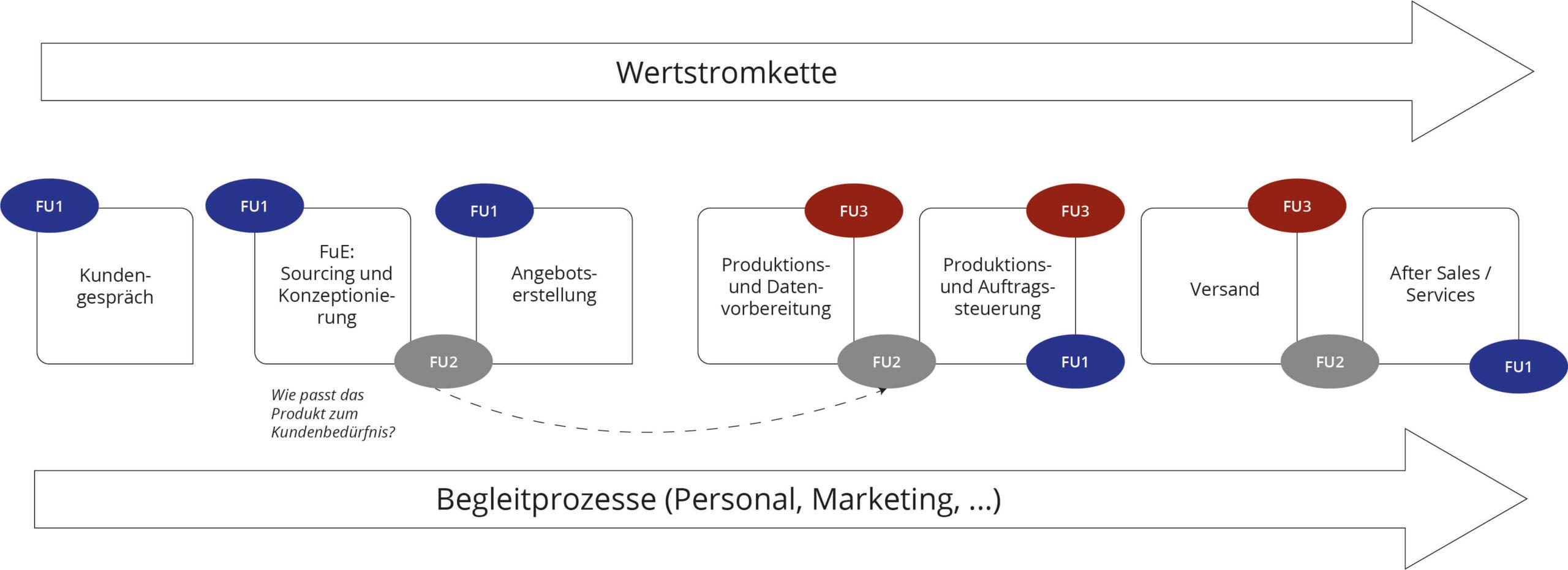 idealisiertes Prozessmodell